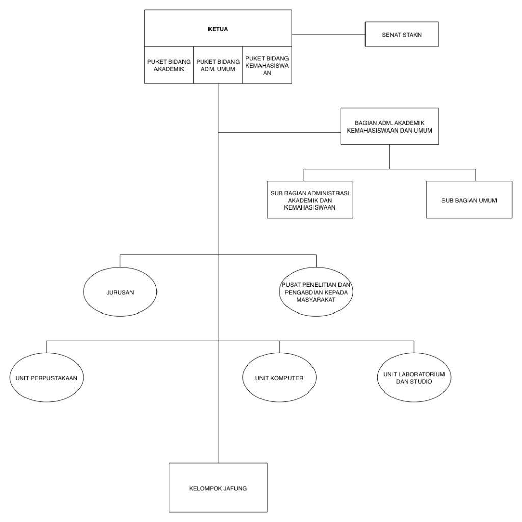 STAKN Kupang - Struktur Organisasi